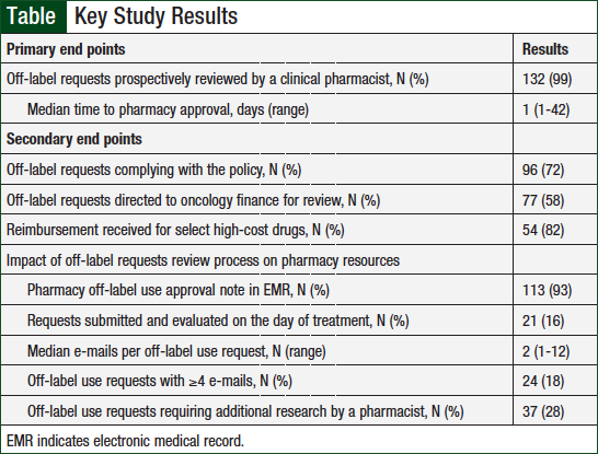 Evaluation of the Role of Clinical Pharmacists in the Review and Approval of Off-Label Oncology Treatment Requests