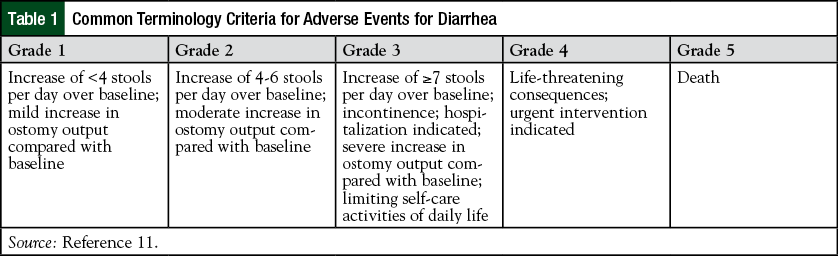 Common Terminology Criteria for Adverse Events for Diarrhea.