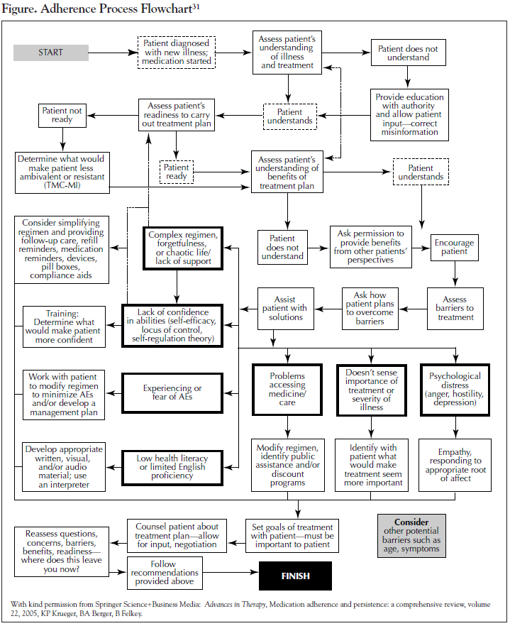 Adherence Process Flowchart.