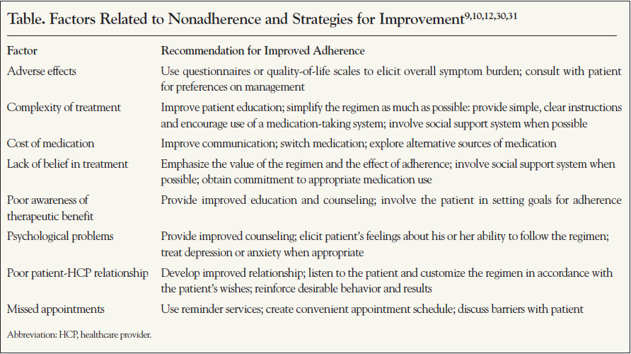Factors Related to Nonadherence and Strategies for Improvement.